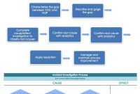 Root Cause Analysis Template Collection  Smartsheet within Network Analysis Report Template