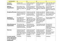 Rubric Making A Brochure Category with regard to Brochure Rubric Template