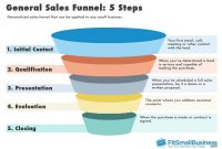 Sales Funnel Template Showing The Five Steps Of A Typical Funnel pertaining to Sales Funnel Report Template