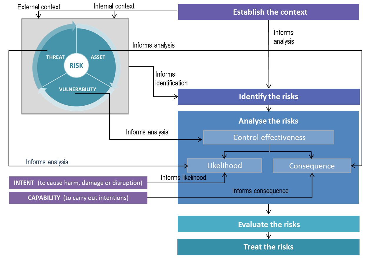 Security Planning For Physical Security Risk Assessment Report Template