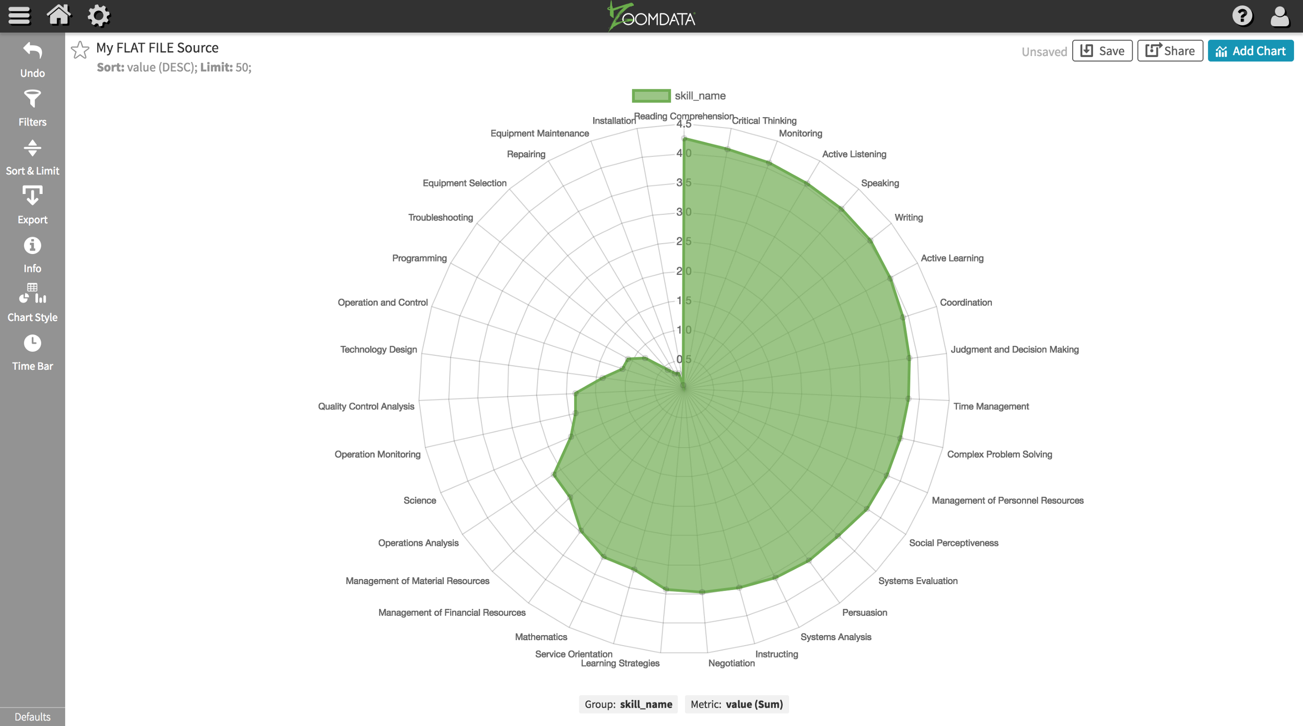 Simple Visualization Template With Zoomdata Chart Cli Tool And Chartjs Within Blank Radar Chart Template