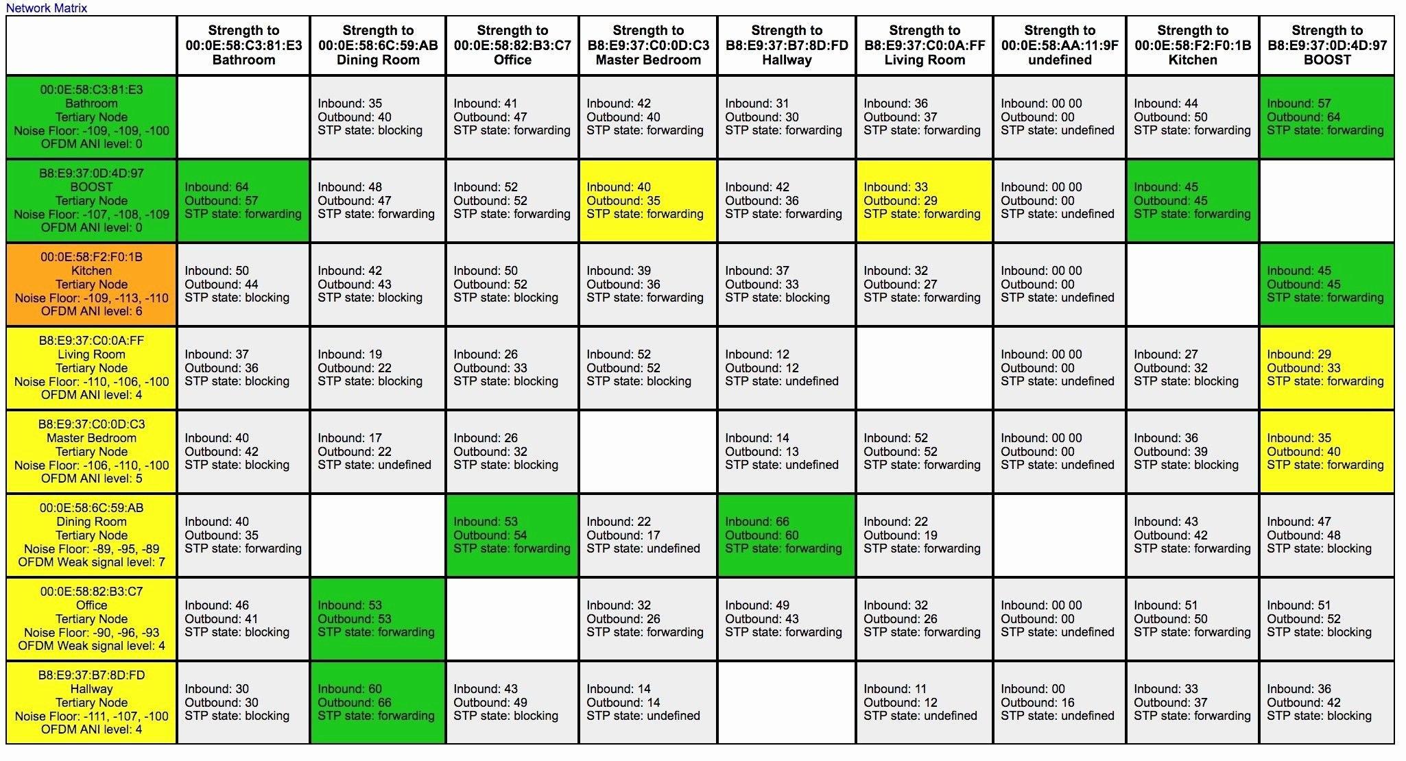 Soc  Report Example  Glendale Community Regarding Pci Dss Gap Analysis Report Template