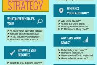 Social Media Strategy Template Develop Your Social Media Strategy regarding Social Media Marketing Business Plan Template