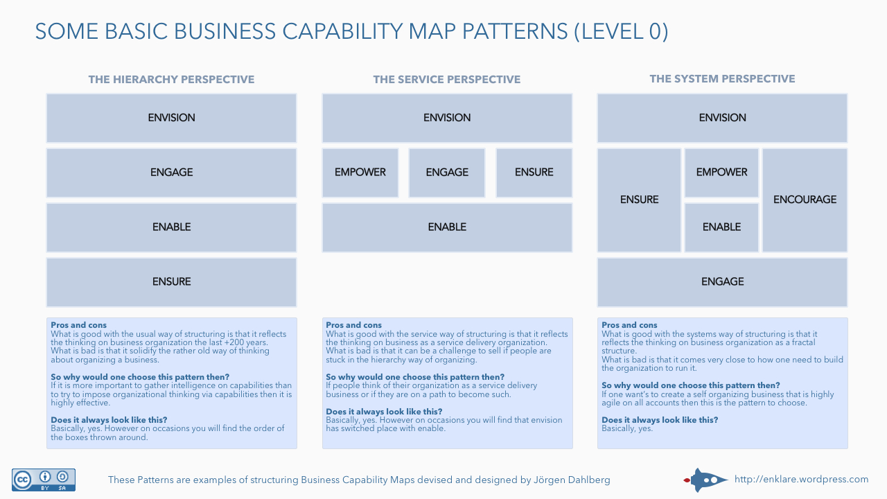 Some Basic Business Capability Map Patterns Level   Bpi  The In Business Capability Map Template