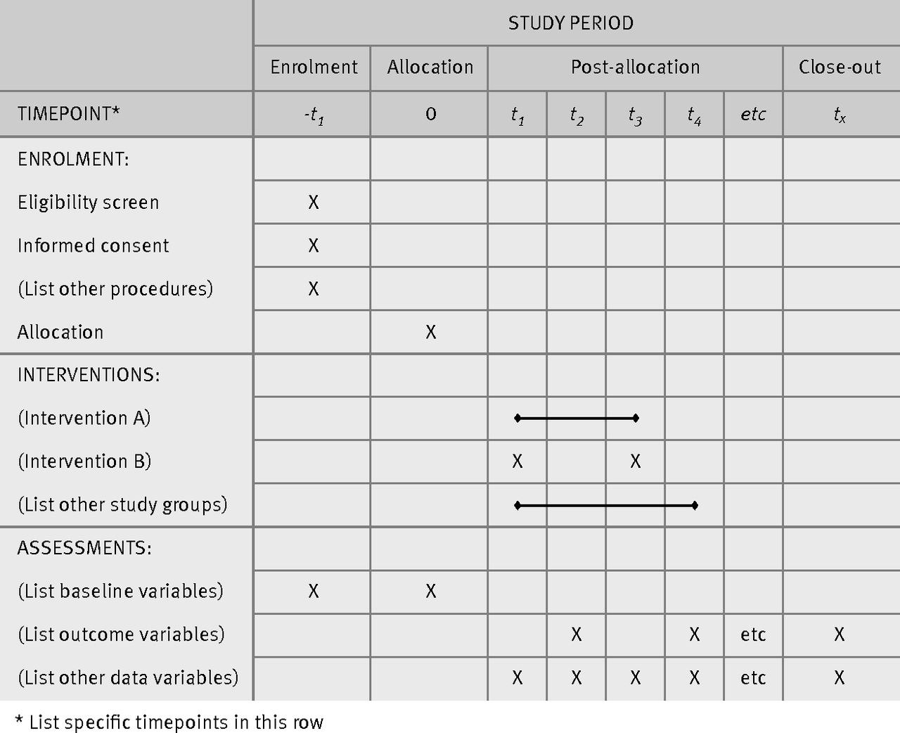 Spirit  Explanation And Elaboration Guidance For Protocols Of With Clinical Trial Report Template