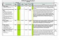 Status Report Template Excel Ideas Project Daily Image Of And pertaining to Testing Daily Status Report Template