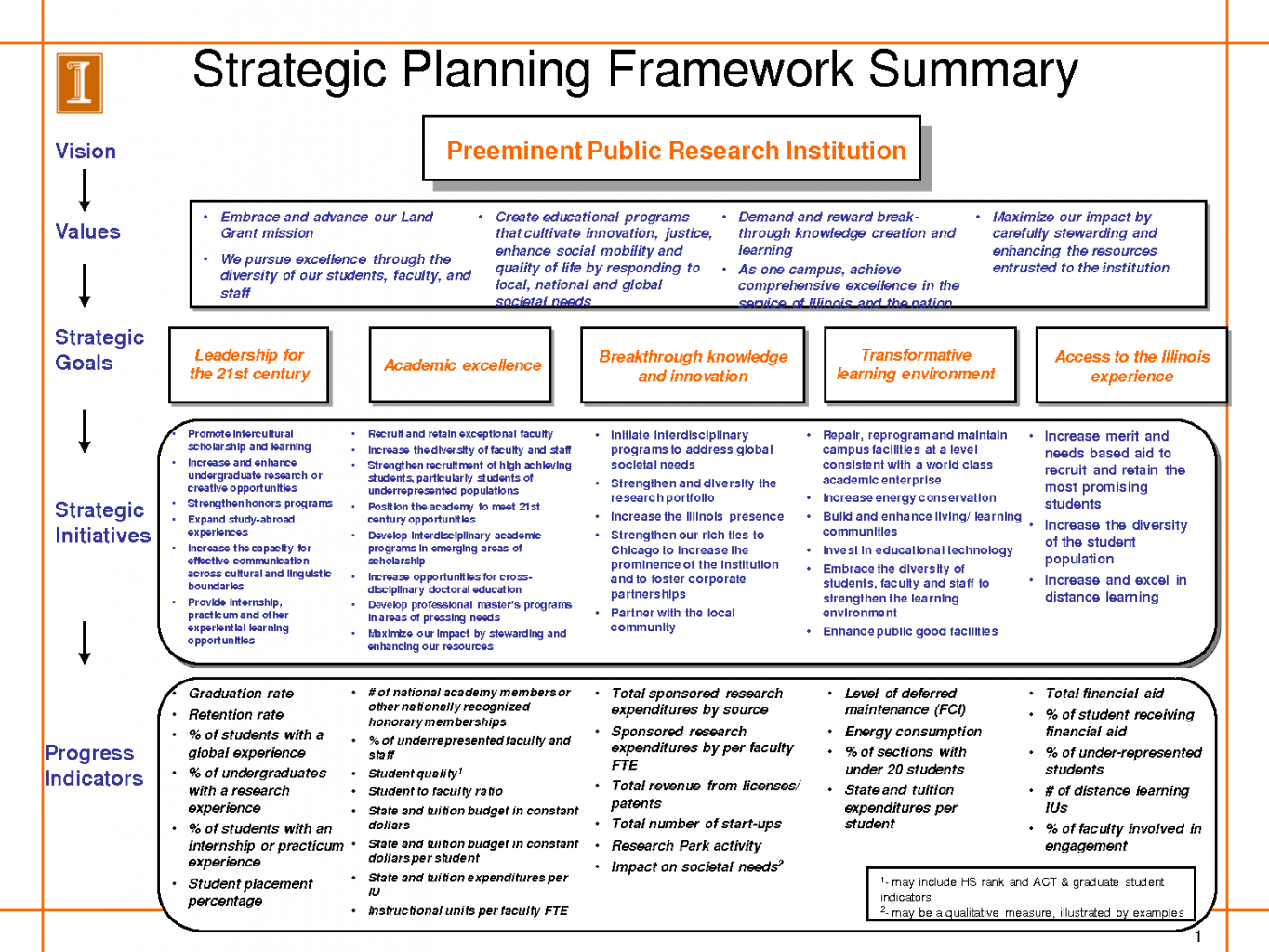 Strategic Business Plan Example Template Powerpoint Doc Hr Word With Regard To Strategy Document Template Powerpoint