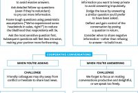 Strategic Business Review Template New How To Ask Great Questions pertaining to Strategic Business Review Template