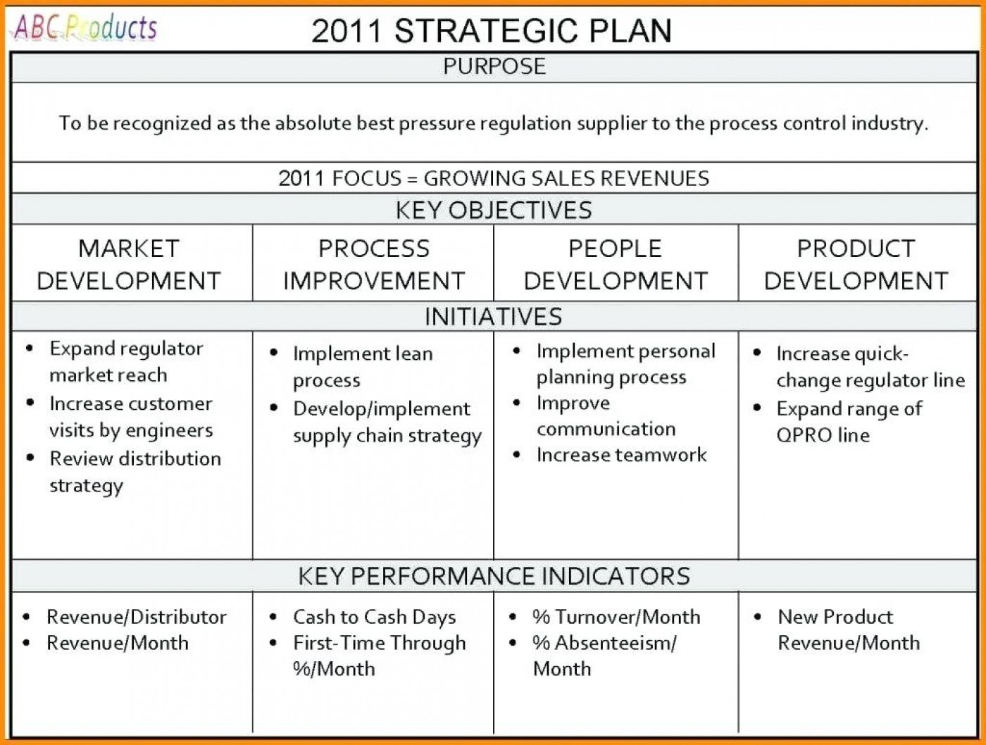 Strategy Plan Template Word Sales Templates Amazing Ideas Regarding Business Plan To Increase Sales Template