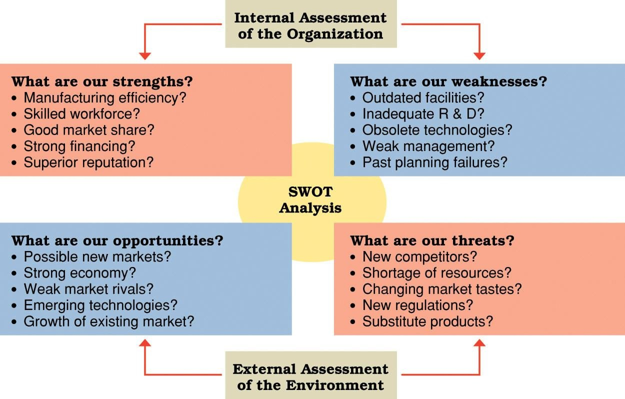 Swot Analysis Diagram With Examples Swot Brand Business Intended For Strategic Analysis Report Template