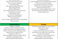 Swot Analysis Example For A Bank  The Marketing Study Guide for Strategic Analysis Report Template