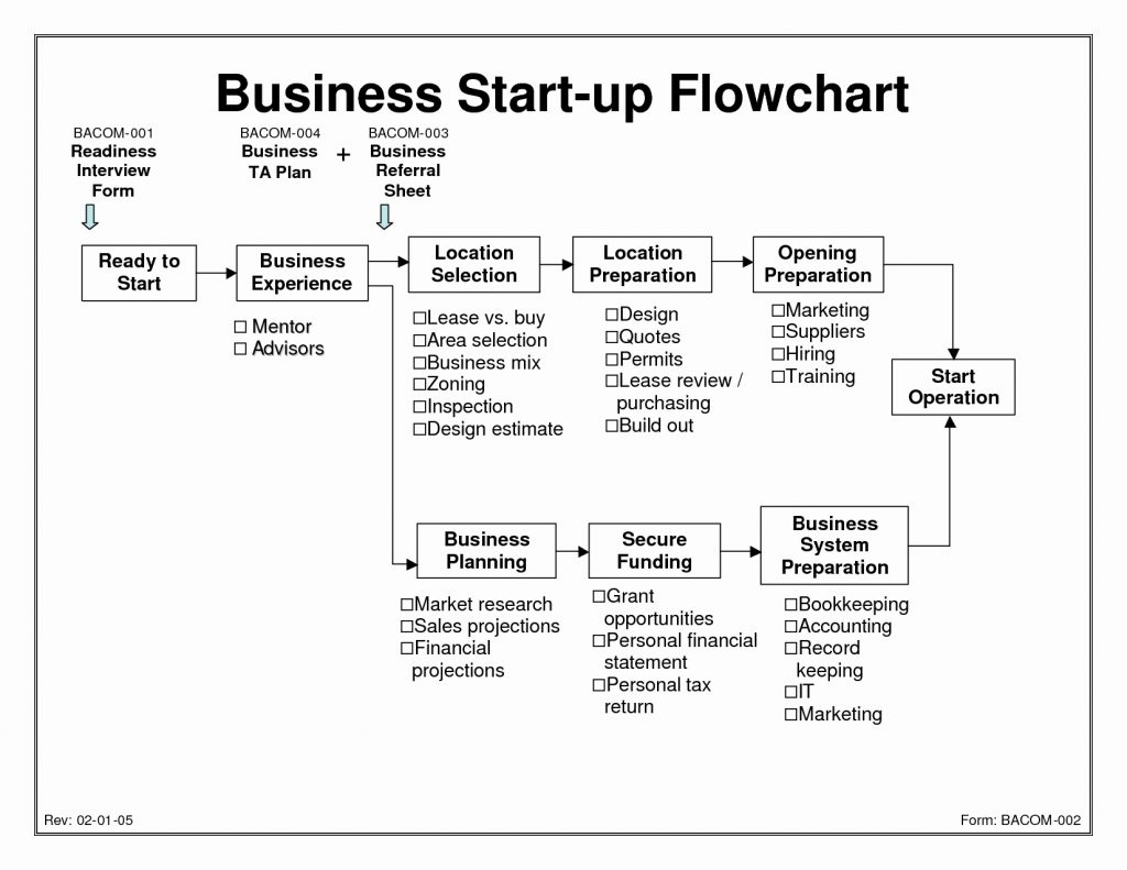 Tech Startup Budget Template Unique Fascinating Sample Business Plan Throughout Business Plan Template For Tech Startup