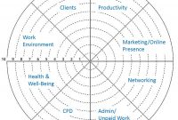 The Translator's Business Priorities Wheel  Coaching For Translators for Wheel Of Life Template Blank