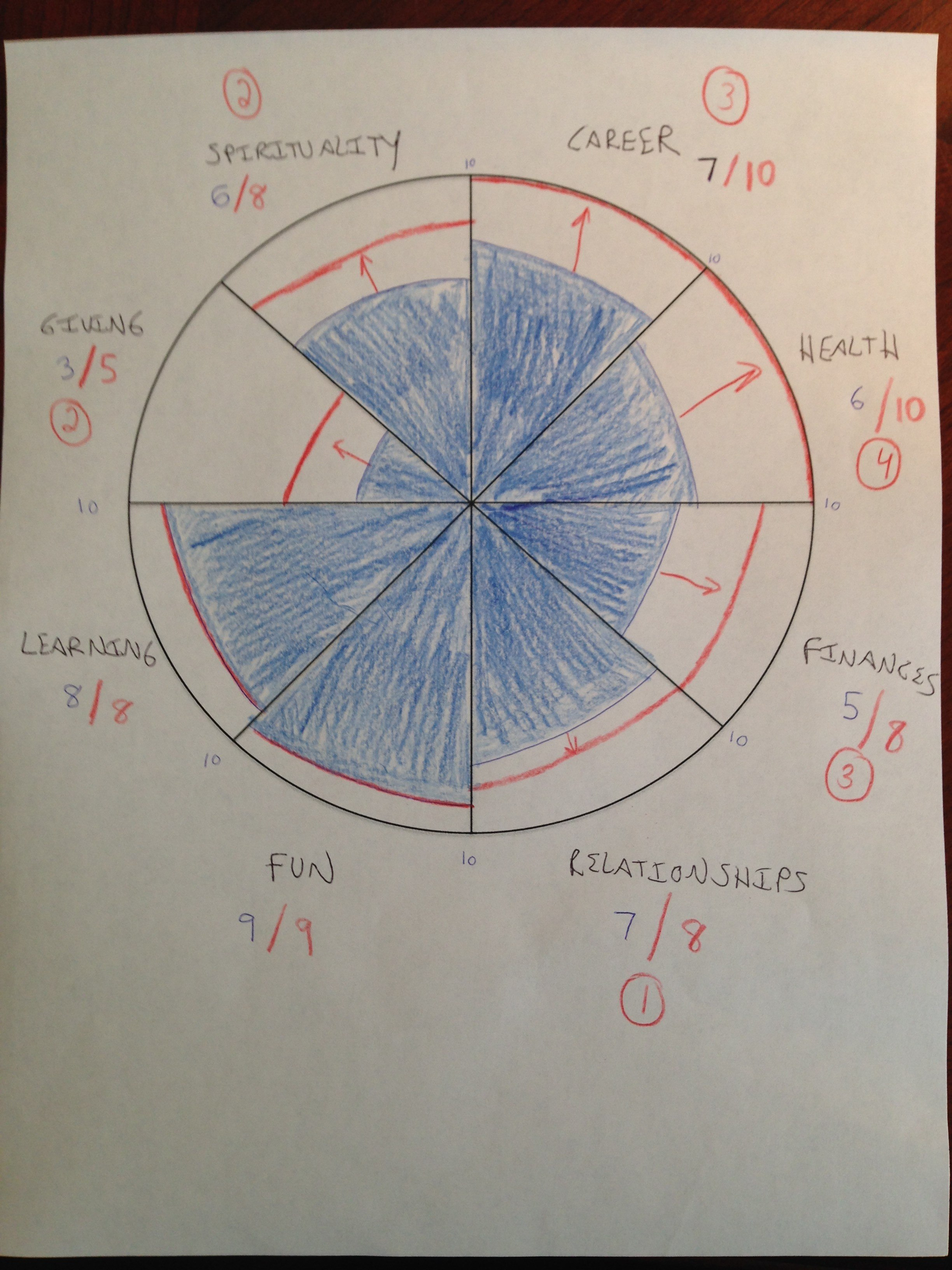 The Wheel Of Life How To Plan For A Life Of Balanced Success With Regard To Blank Wheel Of Life Template