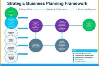 Then Business Plan Framework Template Or Ideas Strategic With Regard To Business Plan Framework Template