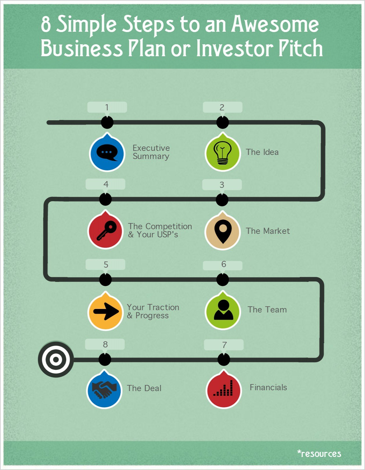 Top  Business Plan Templates You Can Download Free For Business Idea Pitch Template