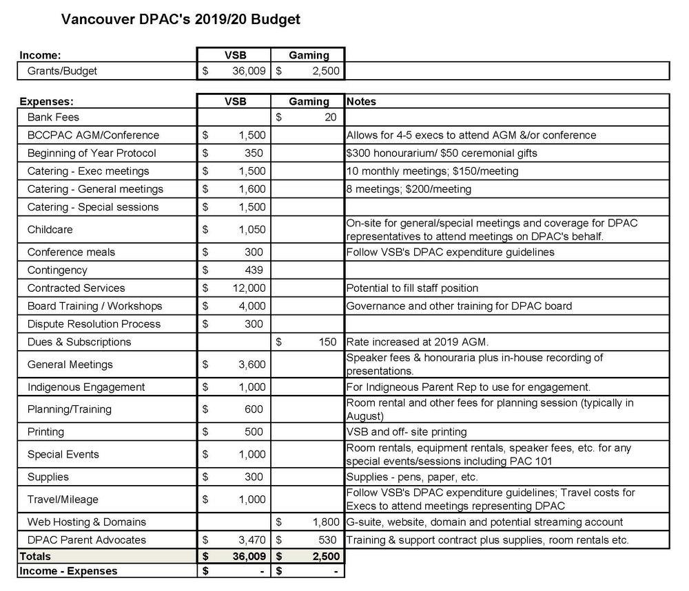 Treasurers Reports — Vancouver Dpac Inside Treasurer's Report Agm Template