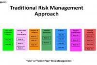 What Is Enterprise Risk Management Erm  Erm  Enterprise Risk pertaining to Enterprise Risk Management Report Template