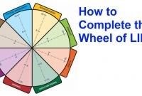 Wheel Of Life  A Selfassessment Tool  The Start Of Happiness pertaining to Wheel Of Life Template Blank