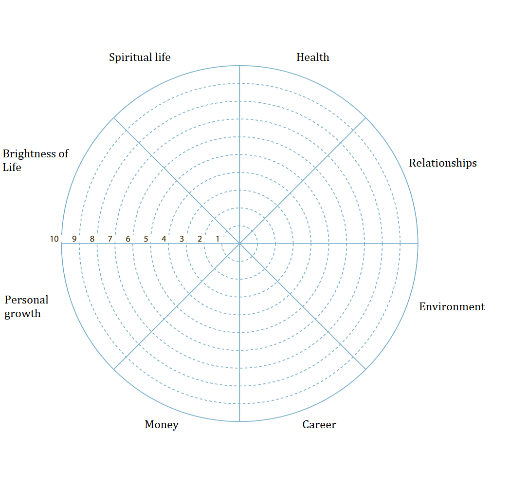 Wheel Of Life A Selfassessment Tool To Find Out What Is Not Regarding Wheel Of Life Template Blank