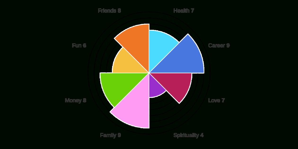 Wheel Of Life  Free Online Assessment Regarding Blank Wheel Of Life Template