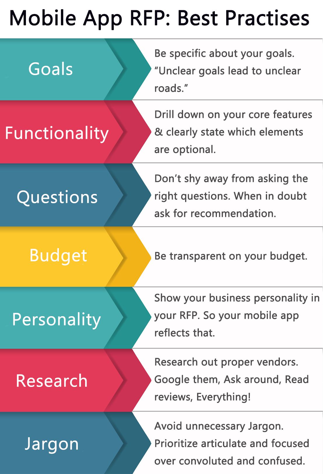 How To Write An Effective Mobile App Rfp  Free Rfp Template Throughout App Proposal Template