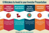Mistakesyoushouldavoidinyourinvestorpresentation  Fppt with regard to Investor Presentation Template