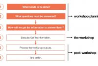 Strategy Workshop Agenda Template with regard to Workshop Agenda Template
